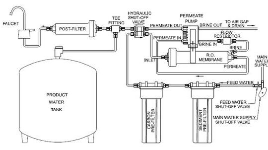 Filtering Water Better With A 3 Stage Reverse Osmosis System